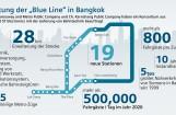 """Die """"Blue Line"""" in Bangkok wird mit Bahntechnik von Siemens erweitert - die Züge kommen aus Wien. Graphik: Siemens AG Österreich"""